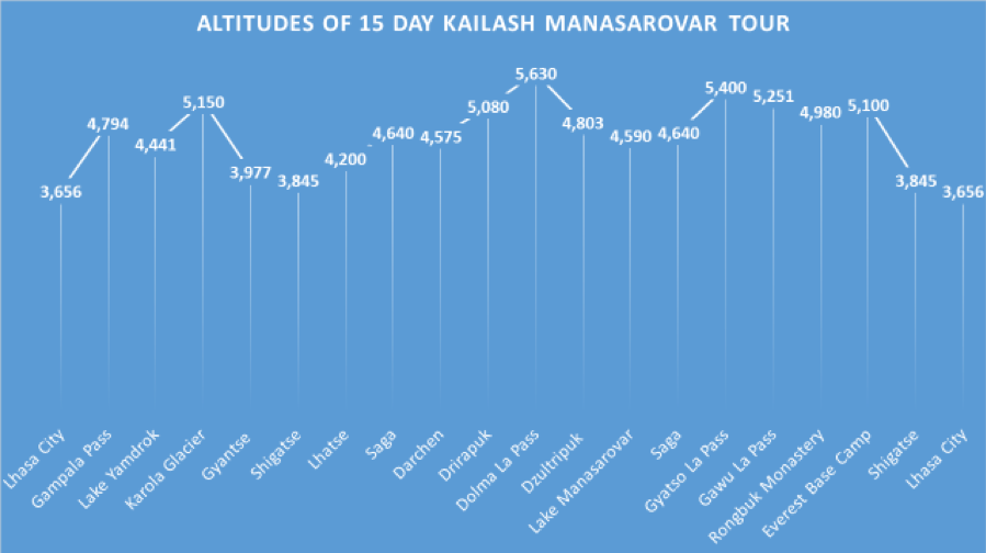 different altitude of 15 days tour